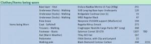 Kit List - Clothing